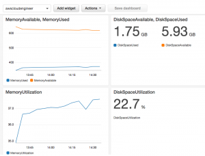 Custom CloudWatch Metrics
