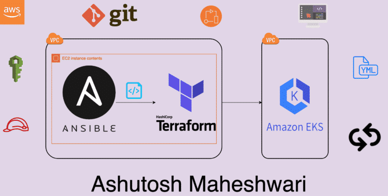 Create an EKS cluster (AWS) using Terraform and Ansible